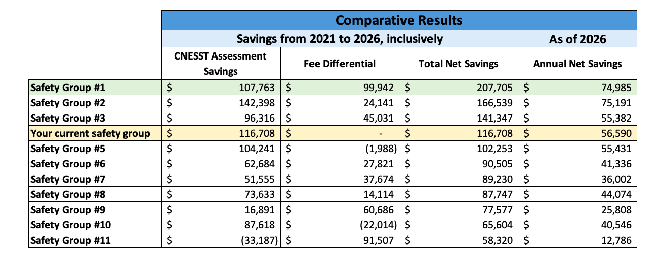 Safety group comparative results
